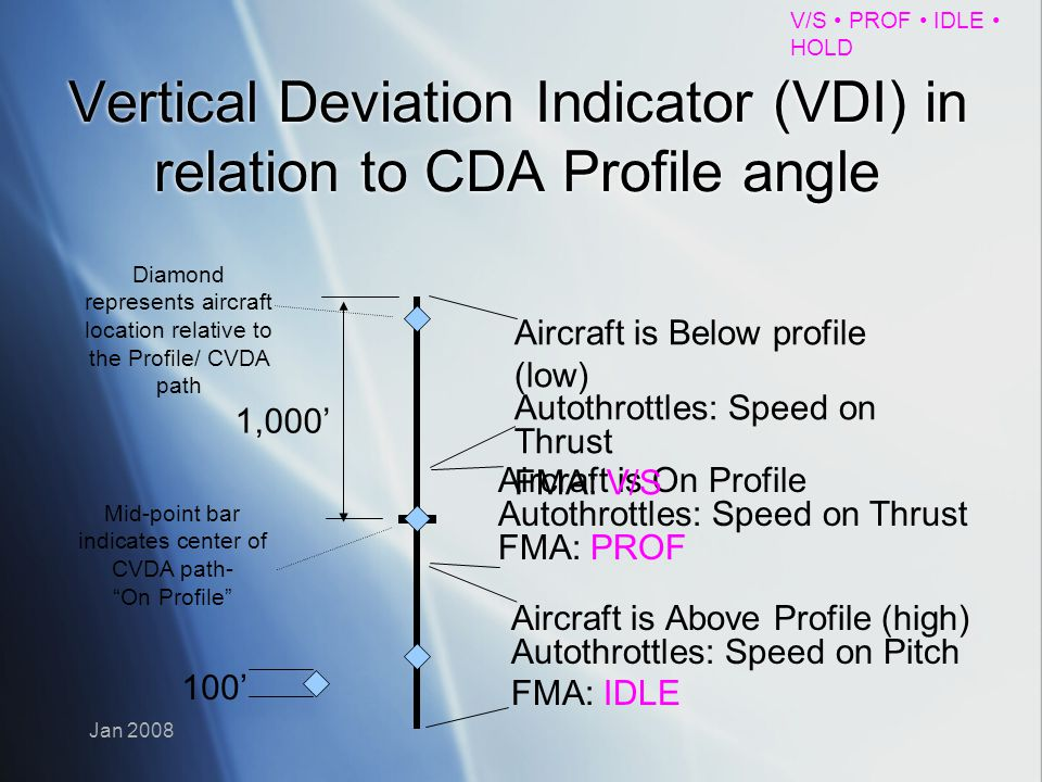 Vertical Deviation Indicator (VDI) in relation to CDA Profile angle