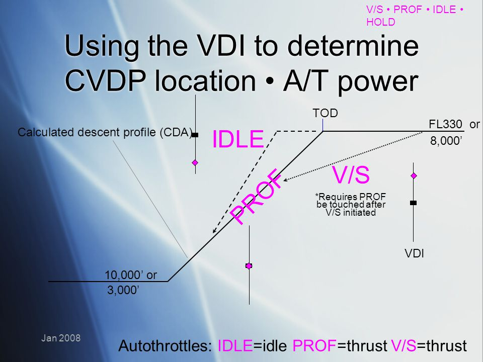 Using the VDI to determine CVDP location • A/T power
