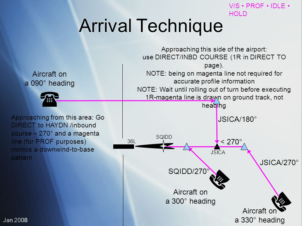    Arrival Technique Aircraft on a 090° heading JSICA/180°