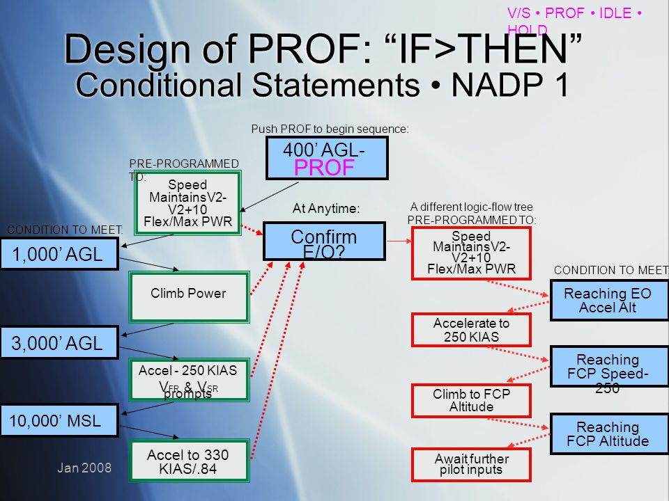 Design of PROF: IF>THEN Conditional Statements • NADP 1