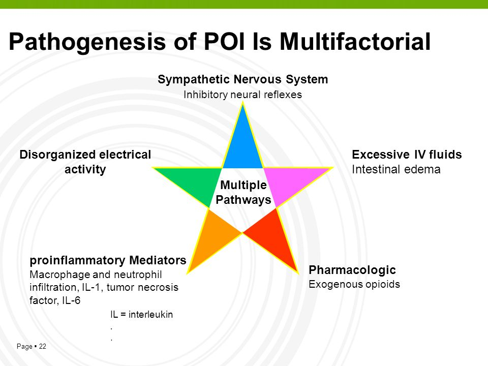 Pathogenesis of POI Is Multifactorial