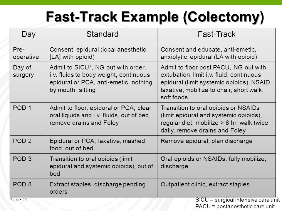 Fast-Track Example (Colectomy)