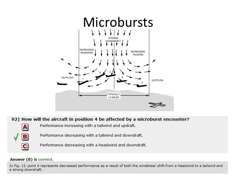 Microbursts