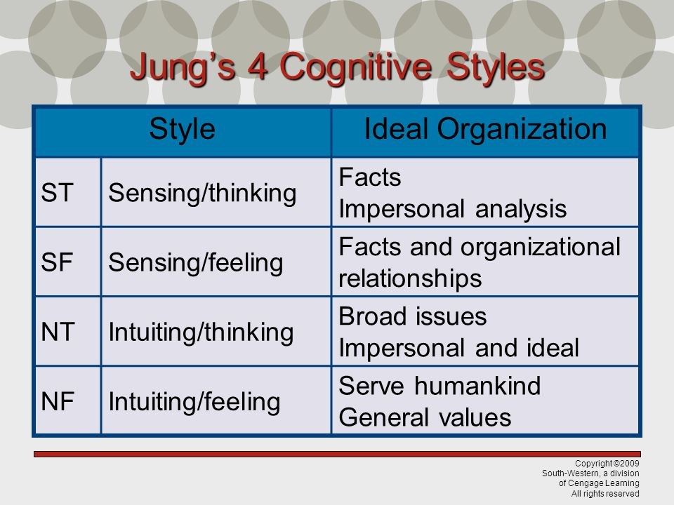 Jung's 4 Cognitive Styles