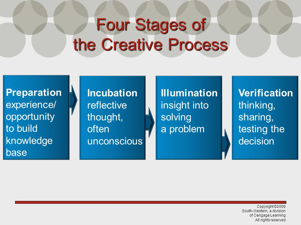 Four Stages of the Creative Process