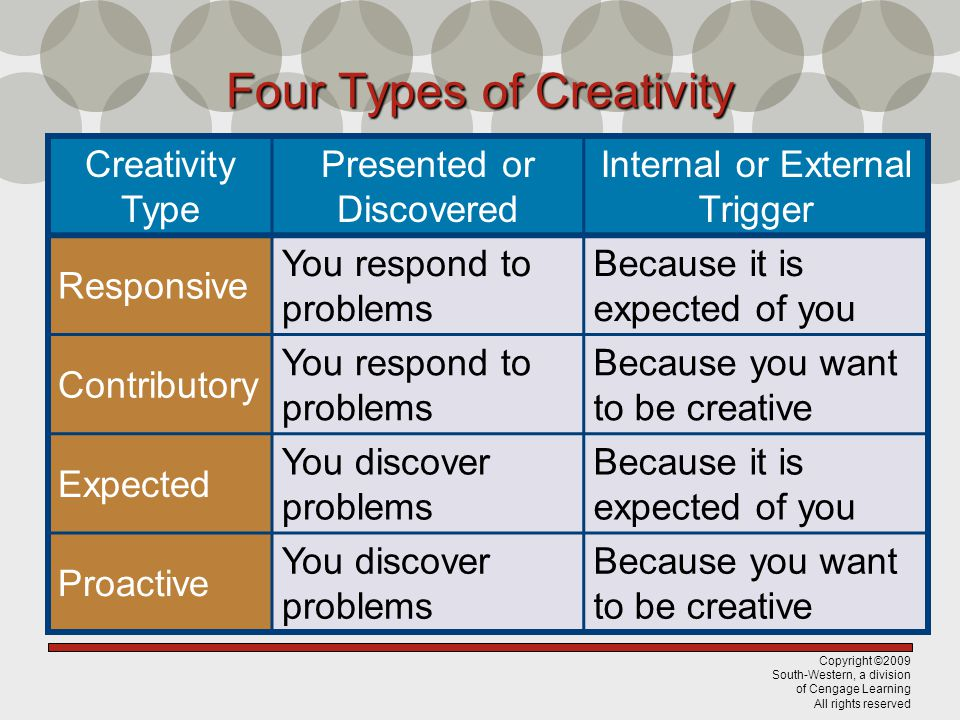 Four Types of Creativity