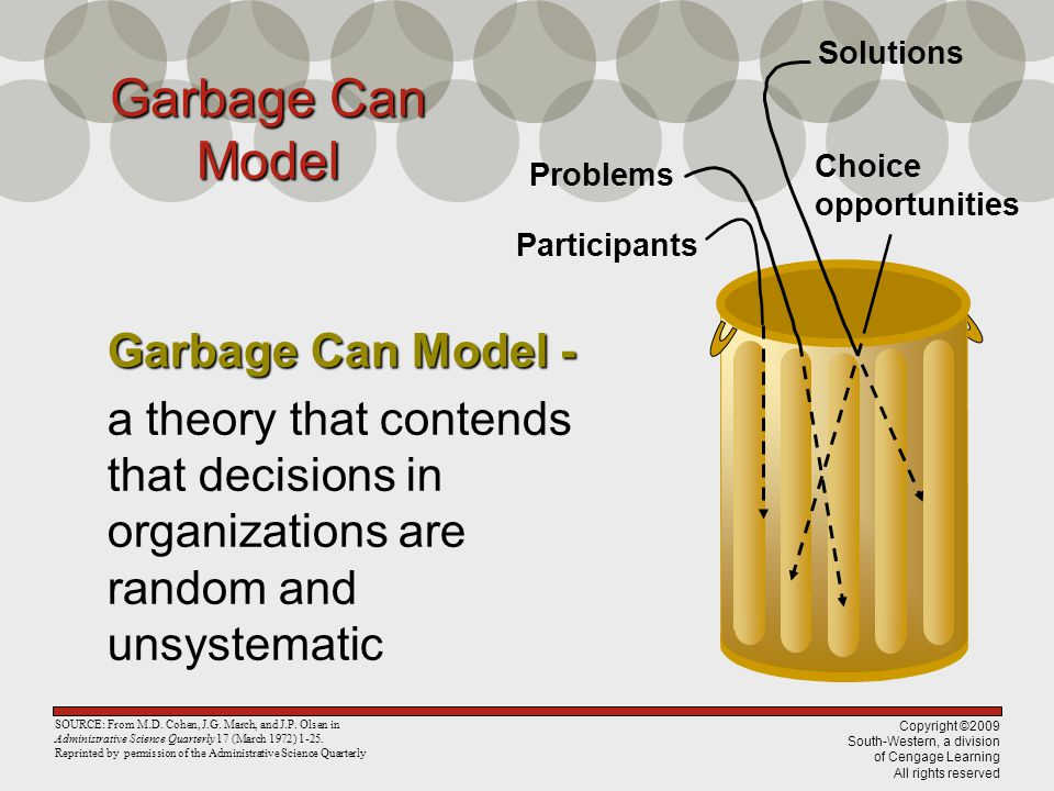 Garbage Can Model Garbage Can Model -