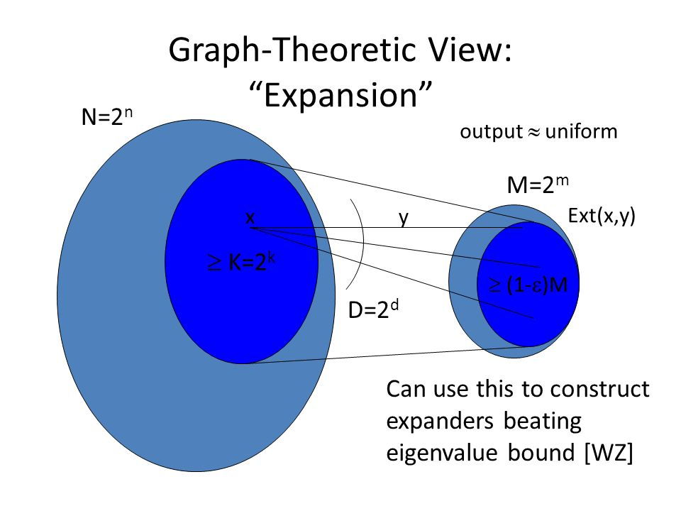 Graph-Theoretic View: Expansion