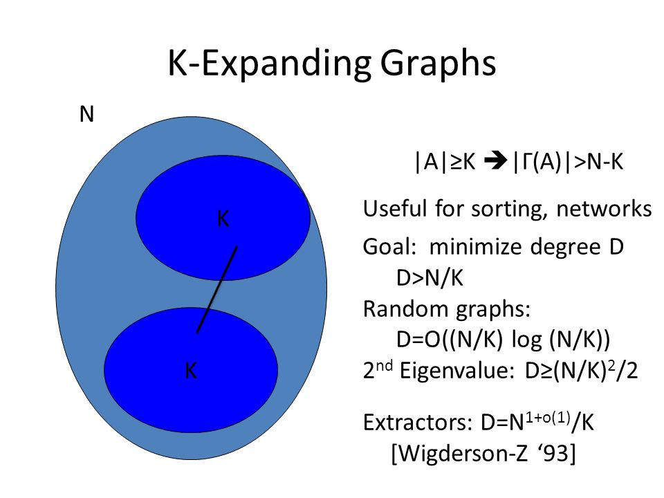 K-Expanding Graphs N |A|≥K |Γ(A)|>N-K K