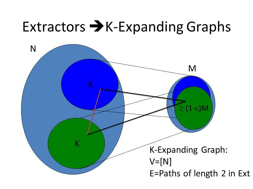 Extractors K-Expanding Graphs