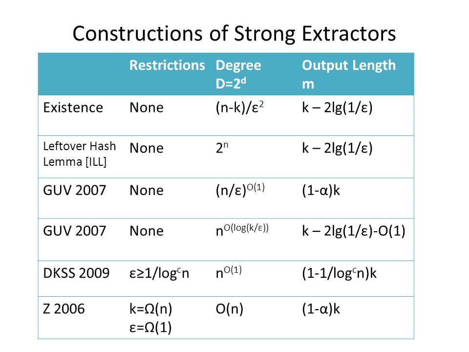 Constructions of Strong Extractors