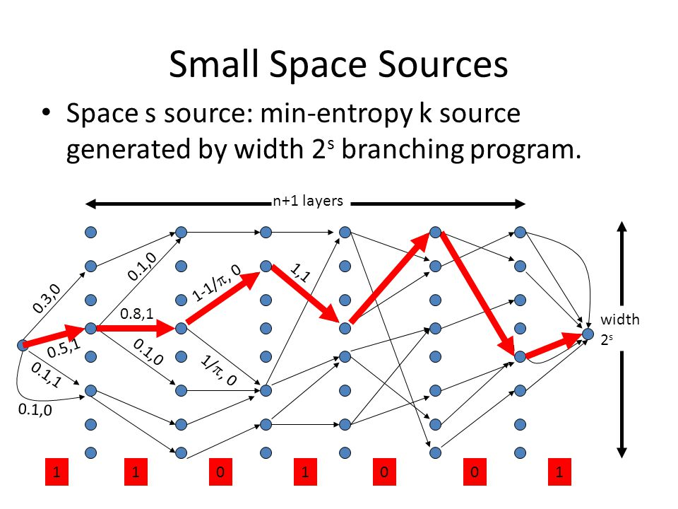 Small Space Sources Space s source: min-entropy k source generated by width 2s branching program. n+1 layers.