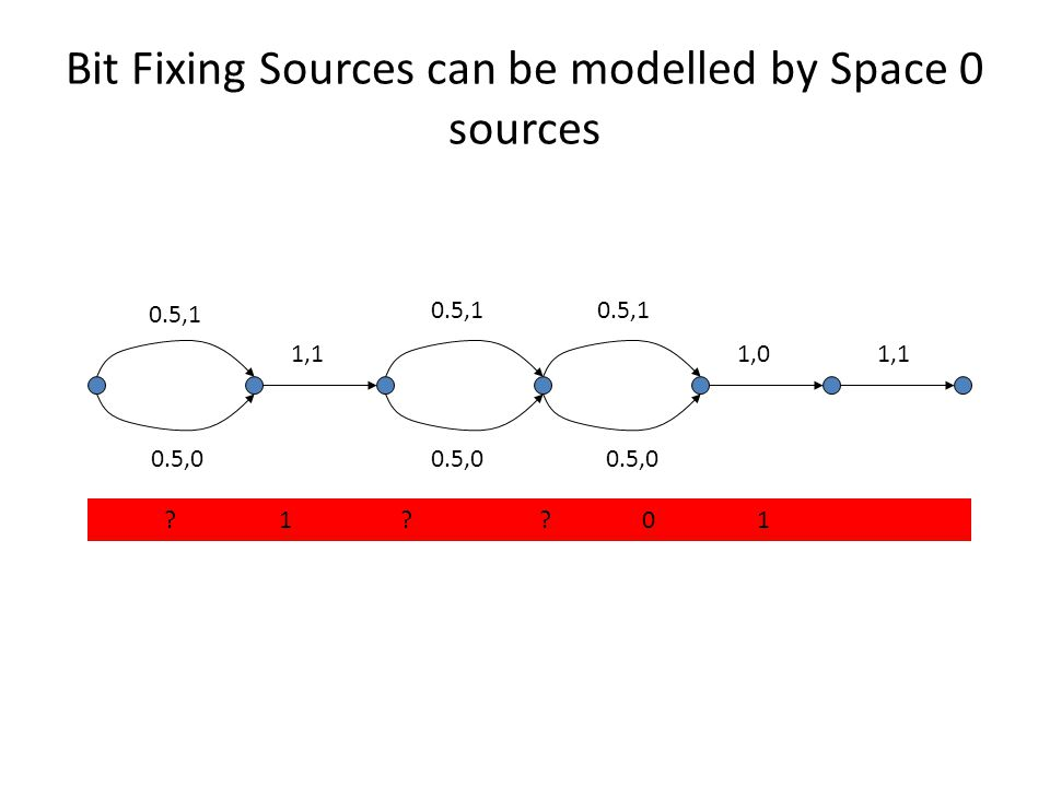 Bit Fixing Sources can be modelled by Space 0 sources