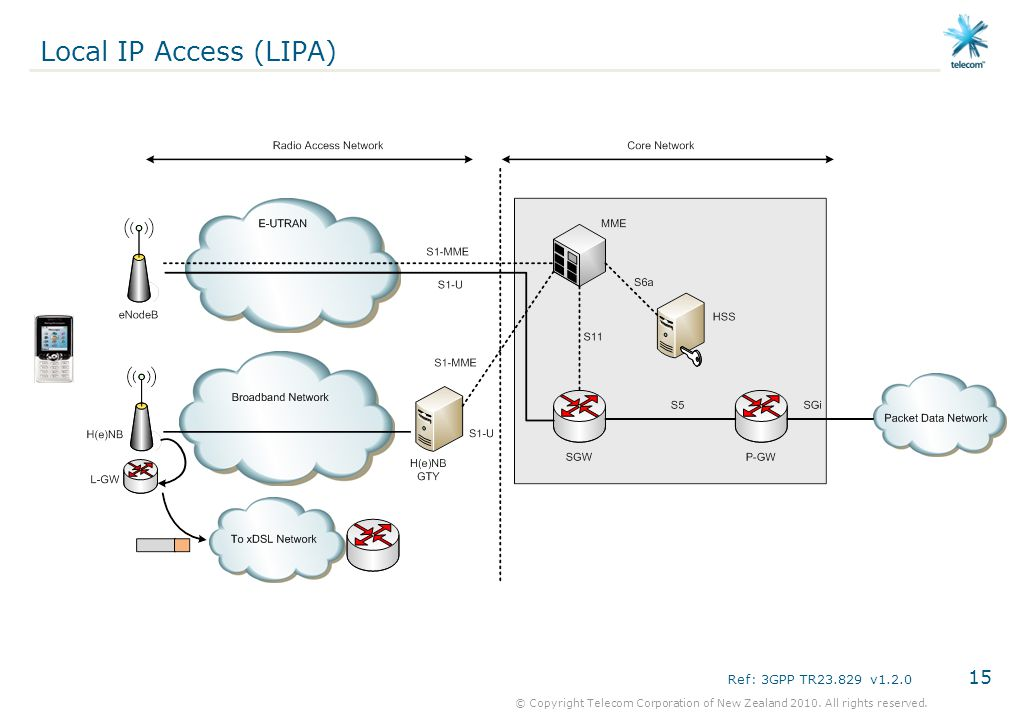 Local IP Access (LIPA) Ref: 3GPP TR23.829 v1.2.0