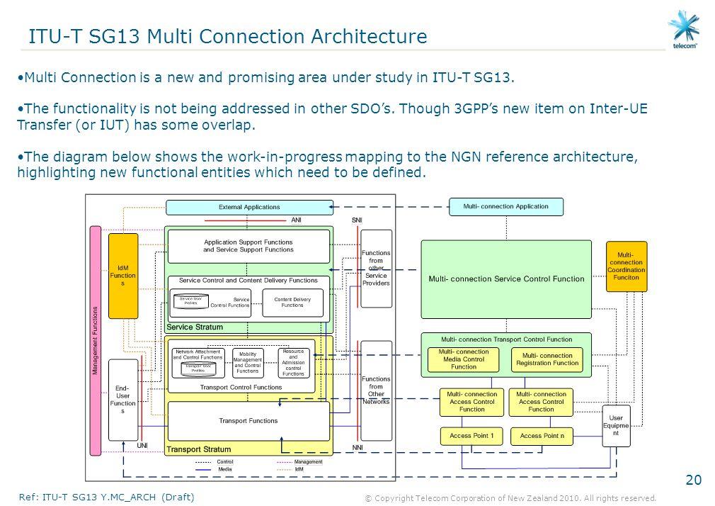 ITU-T SG13 Multi Connection Architecture
