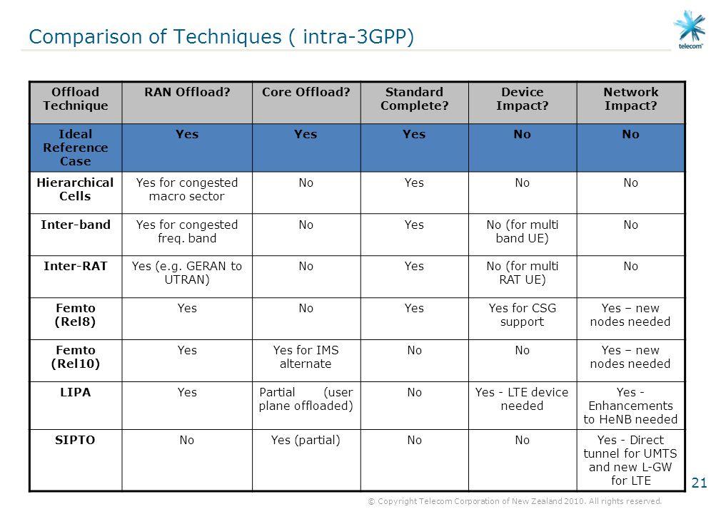 Comparison of Techniques ( intra-3GPP)