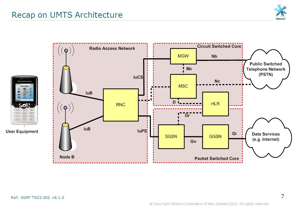Recap on UMTS Architecture