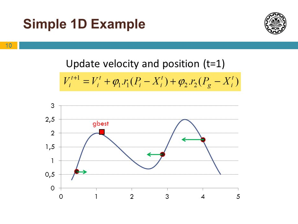 Update velocity and position (t=1)
