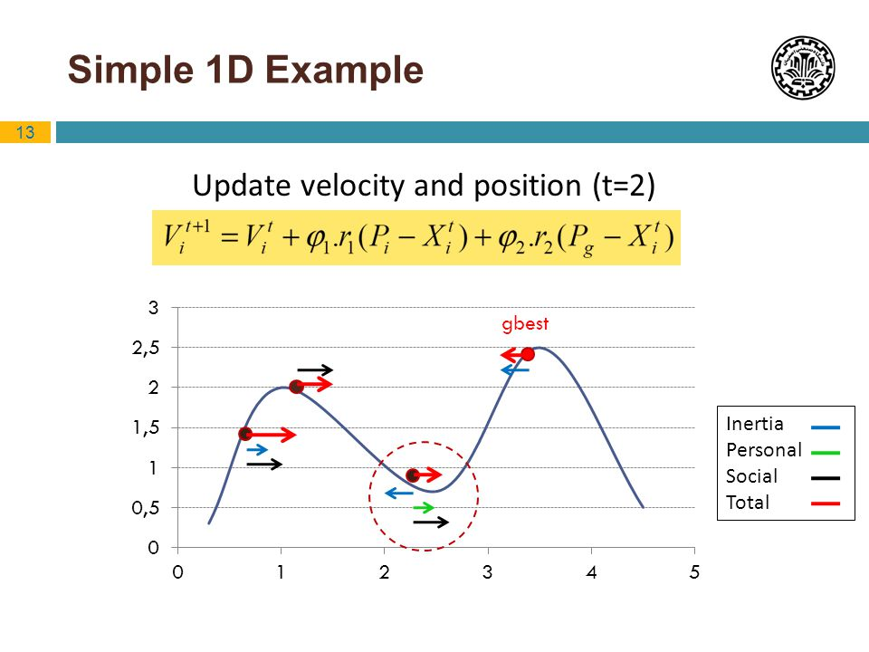 Update velocity and position (t=2)