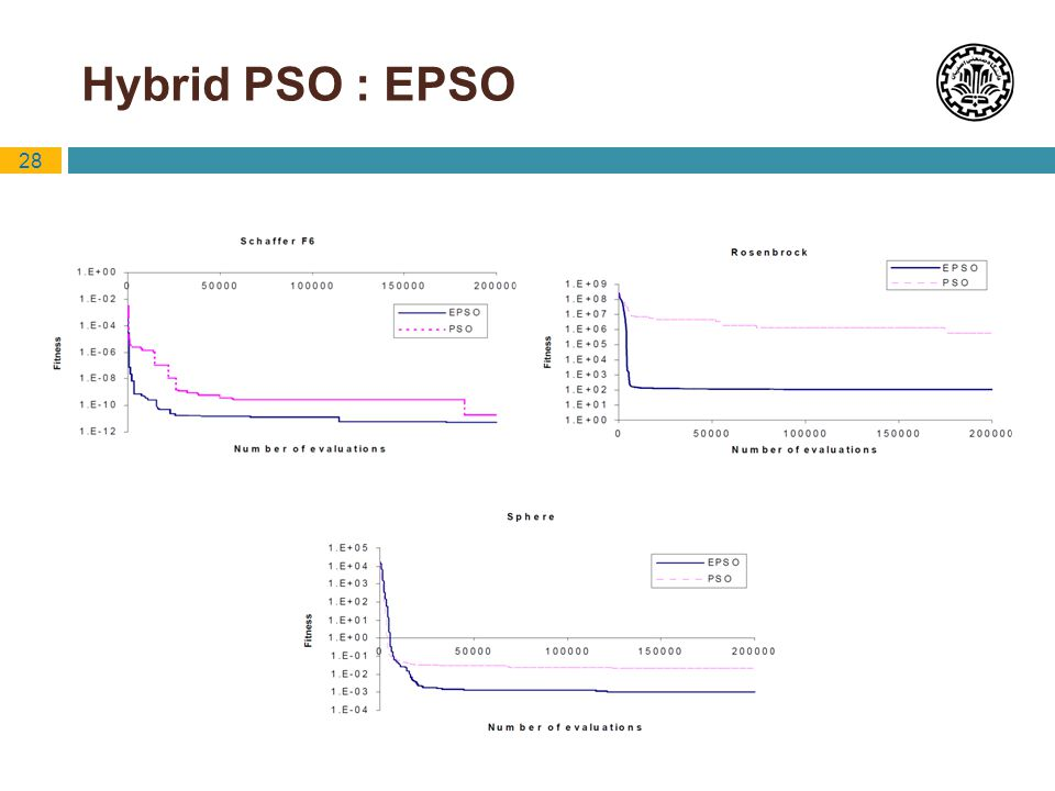 Hybrid PSO : EPSO