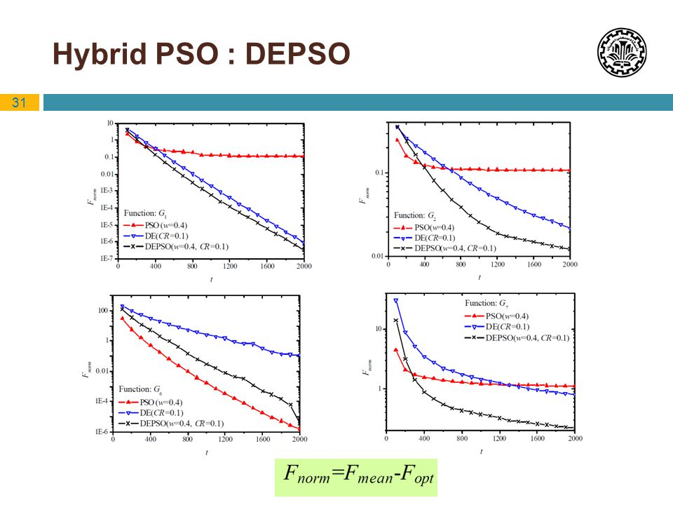 Hybrid PSO : DEPSO