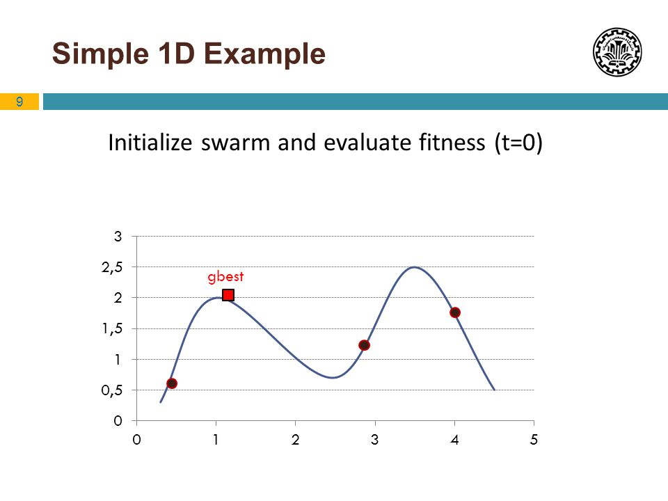 Initialize swarm and evaluate fitness (t=0)