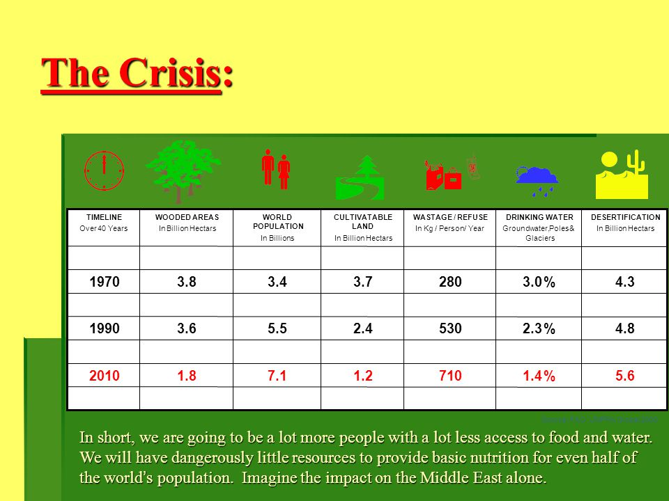 The Crisis: TIMELINE. TIMELINE. WOODED AREAS. WOODED AREAS. WORLD. WORLD. CULTIVATABLE. CULTIVATABLE.