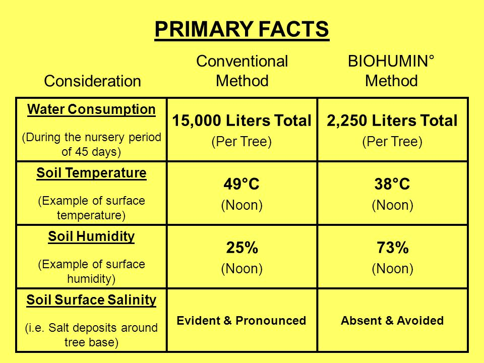 PRIMARY FACTS Conventional Method BIOHUMIN° Method Consideration