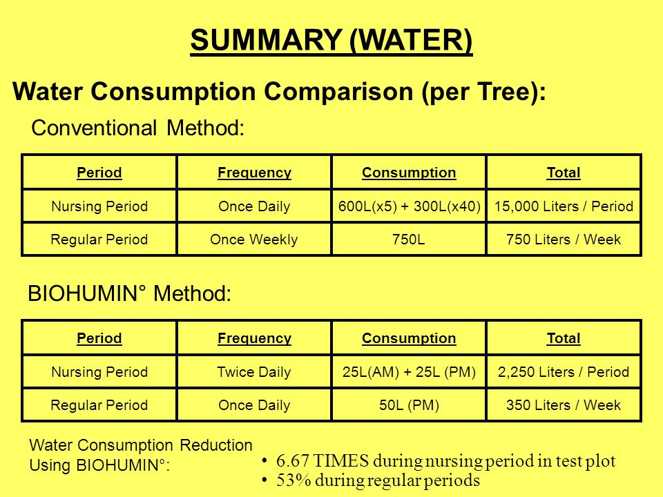 SUMMARY (WATER) Water Consumption Comparison (per Tree):