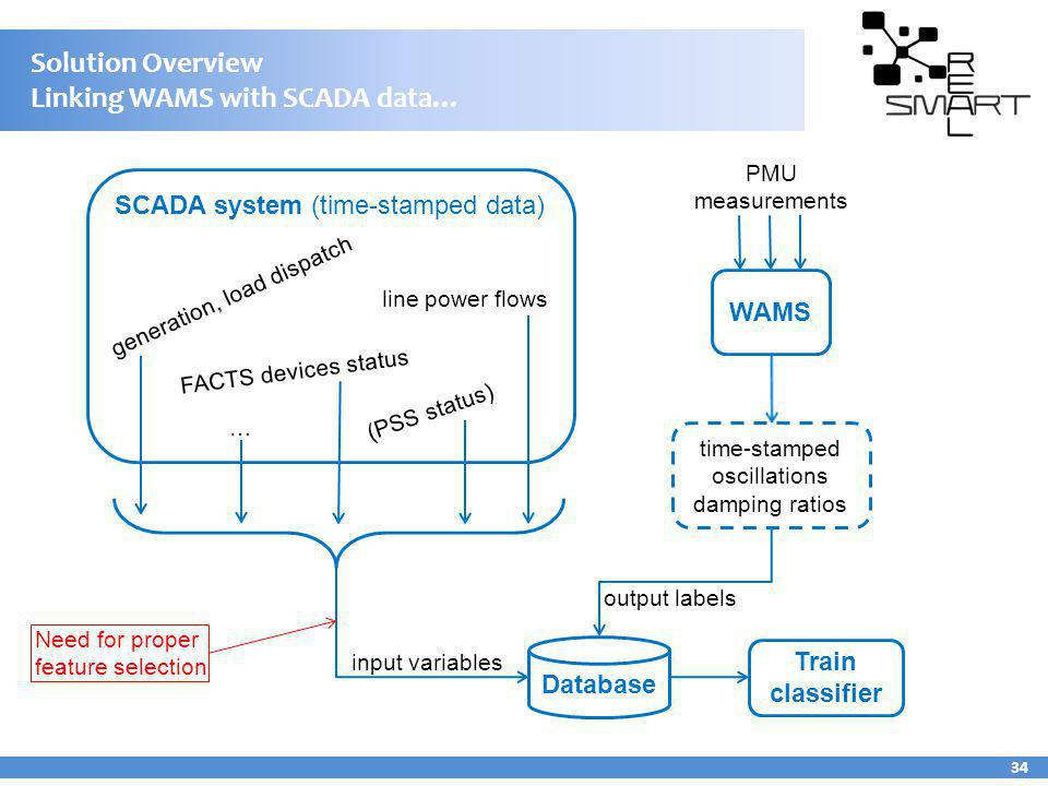 Solution Overview Linking WAMS with SCADA data…