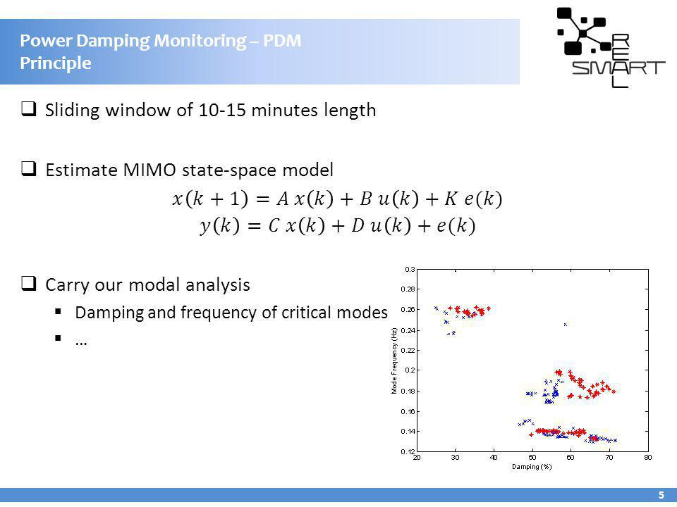 Power Damping Monitoring – PDM Principle