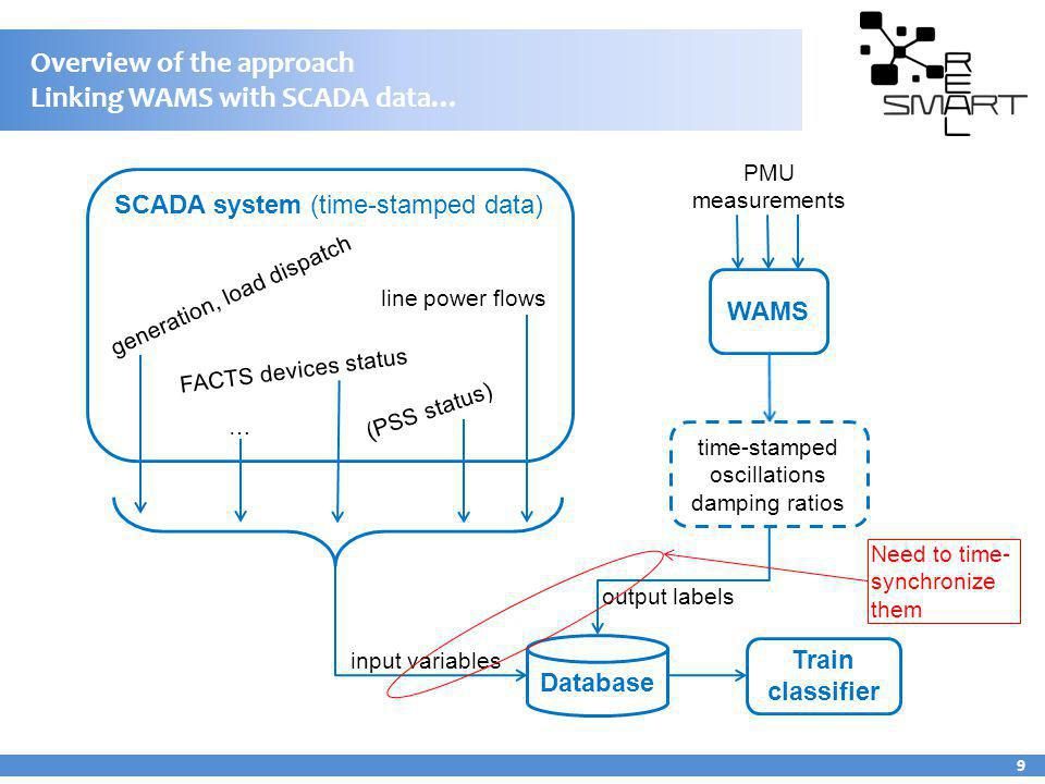 Overview of the approach Linking WAMS with SCADA data…