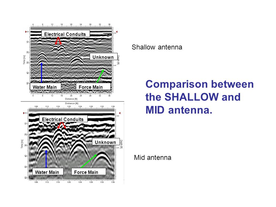Comparison between the SHALLOW and MID antenna.
