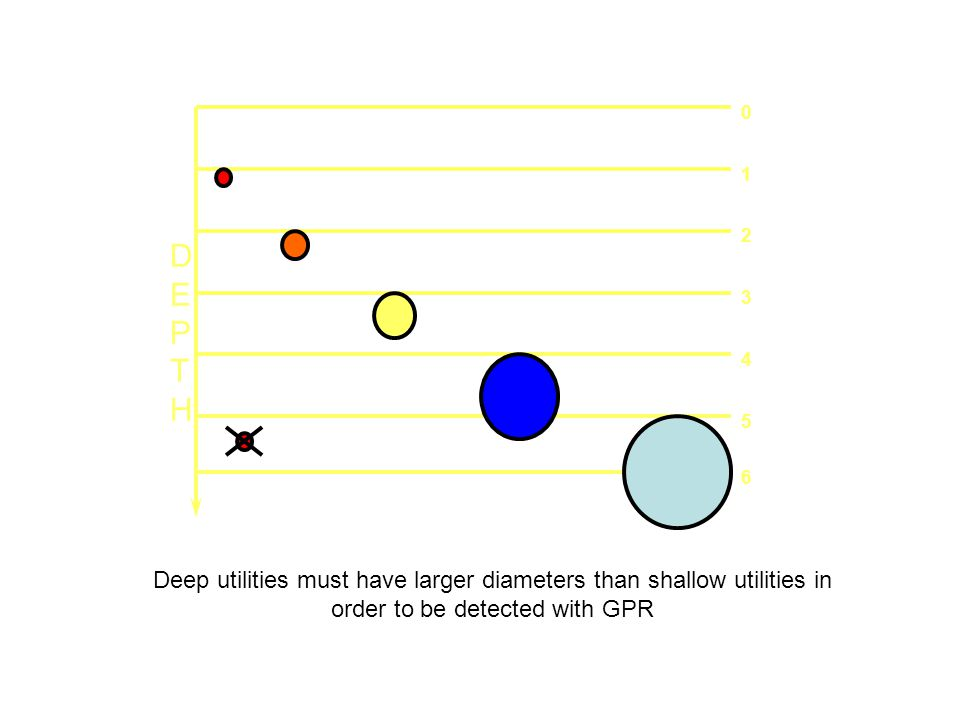D E. P. T. H. 1. 2. 3. 4. 5. 6. Deep utilities must have larger diameters than shallow utilities in order to be detected with GPR.