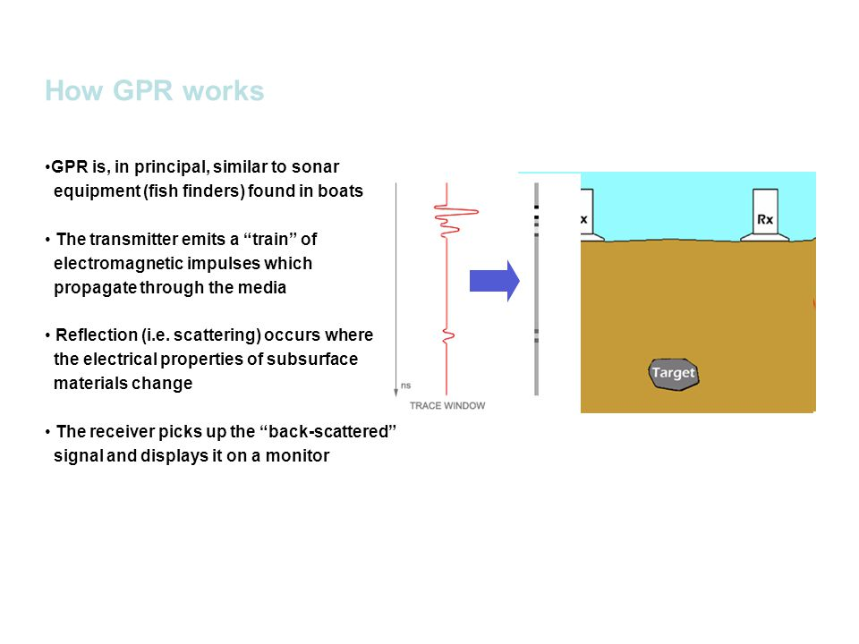 How GPR works GPR is, in principal, similar to sonar