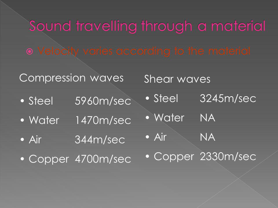Sound travelling through a material