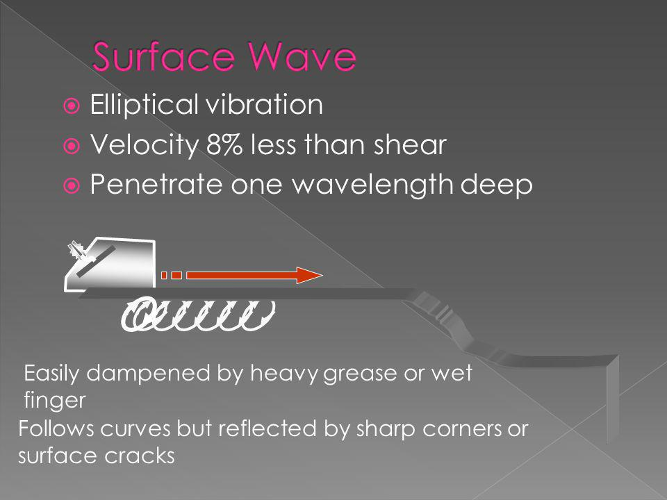 Surface Wave Elliptical vibration Velocity 8% less than shear