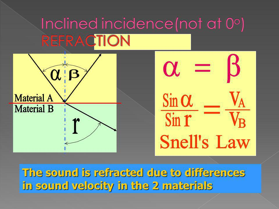 Inclined incidence(not at 0o) REFRACTION