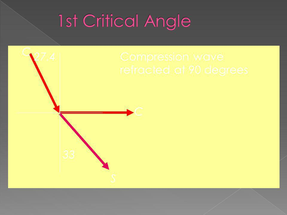 1st Critical Angle C 27.4 Compression wave refracted at 90 degrees C
