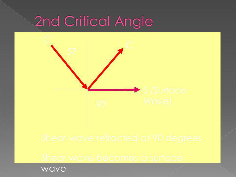 2nd Critical Angle C C 57 S (Surface Wave) 90