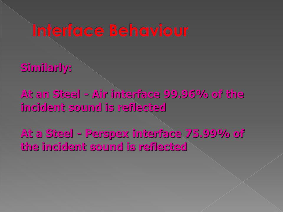 Interface Behaviour