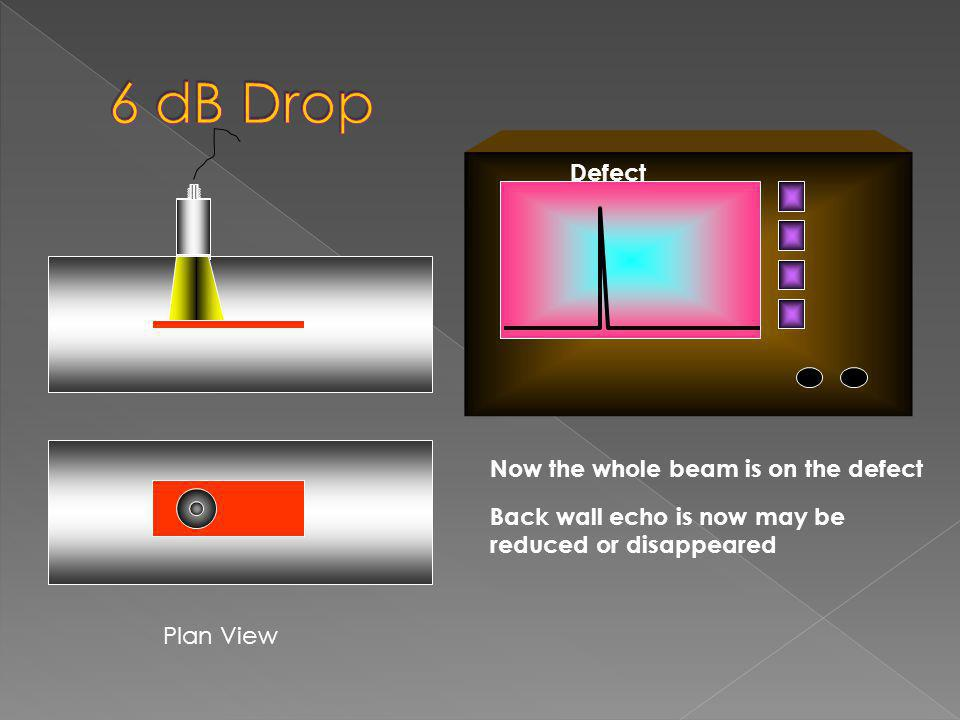 6 dB Drop Defect Now the whole beam is on the defect