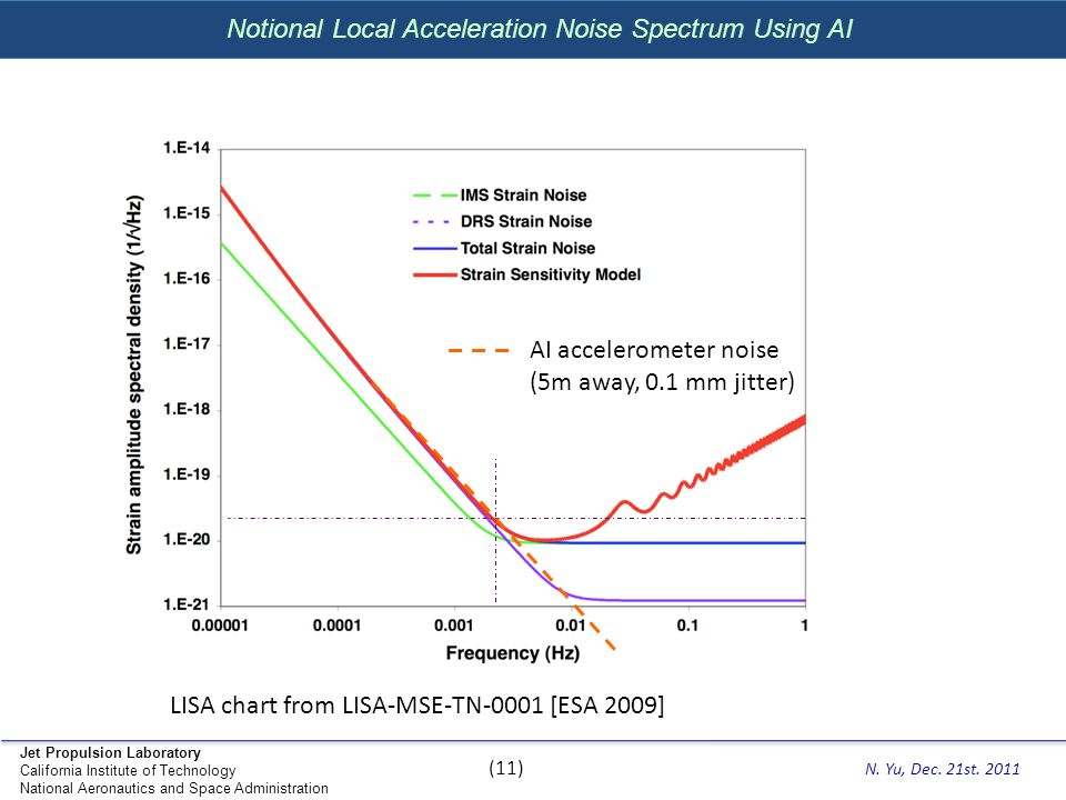 Notional Local Acceleration Noise Spectrum Using AI