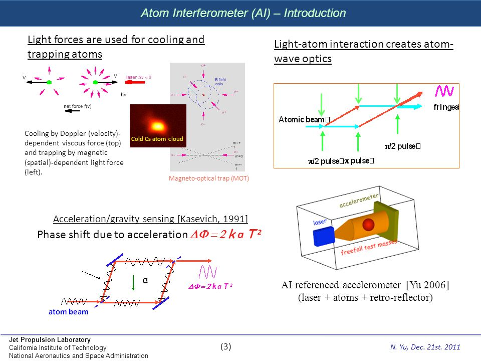 Atom Interferometer (AI) – Introduction