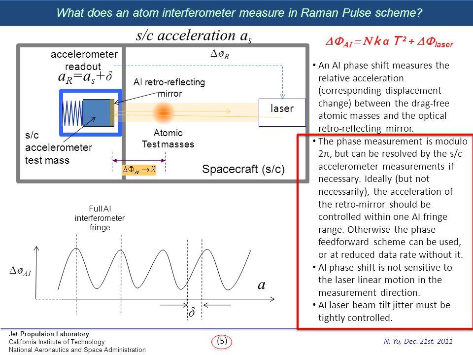 s/c acceleration as aR=as+δ a δ