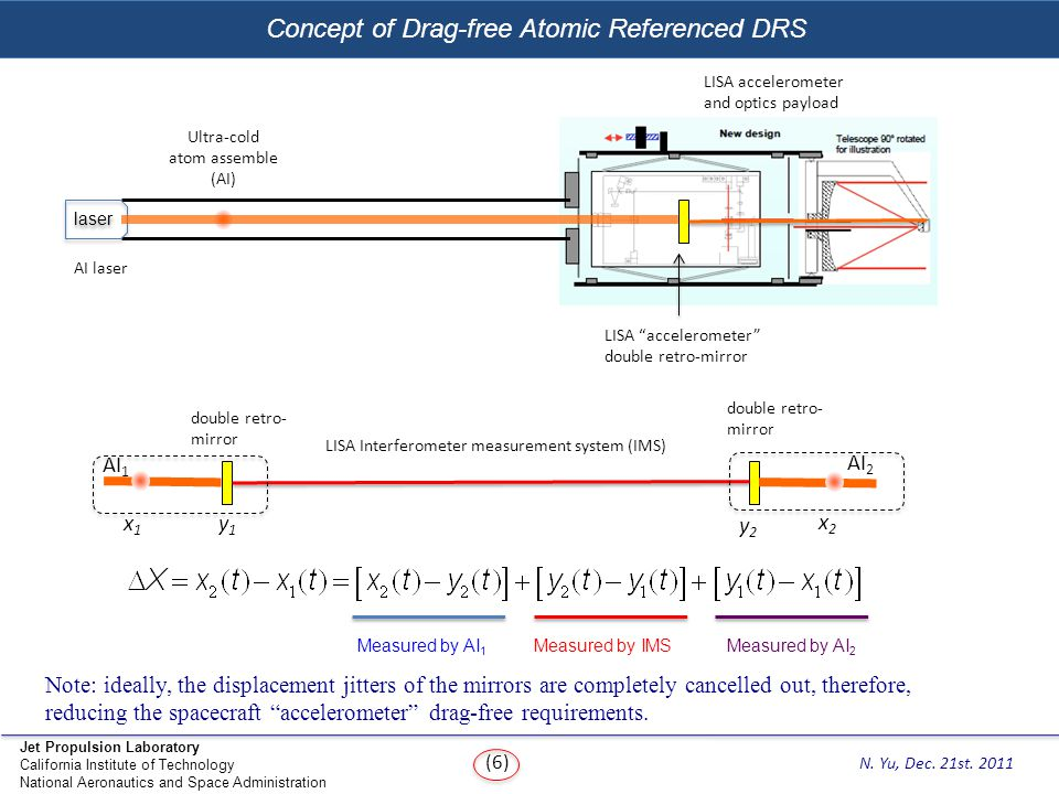Concept of Drag-free Atomic Referenced DRS