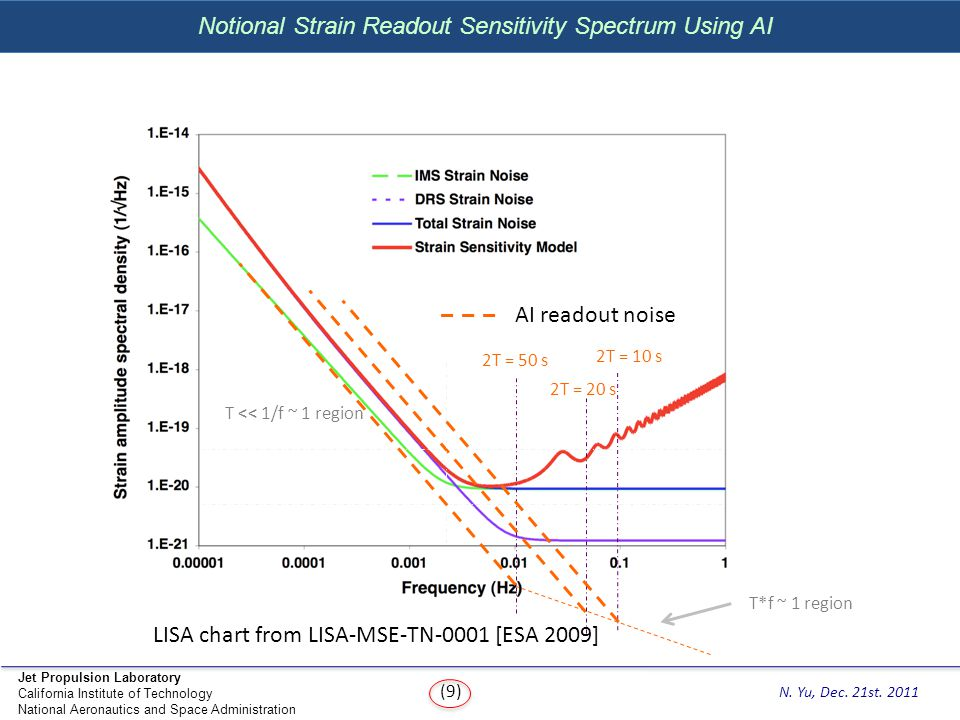 Notional Strain Readout Sensitivity Spectrum Using AI