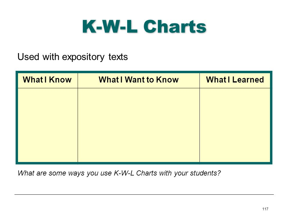K-W-L Charts Used with expository texts What I Know