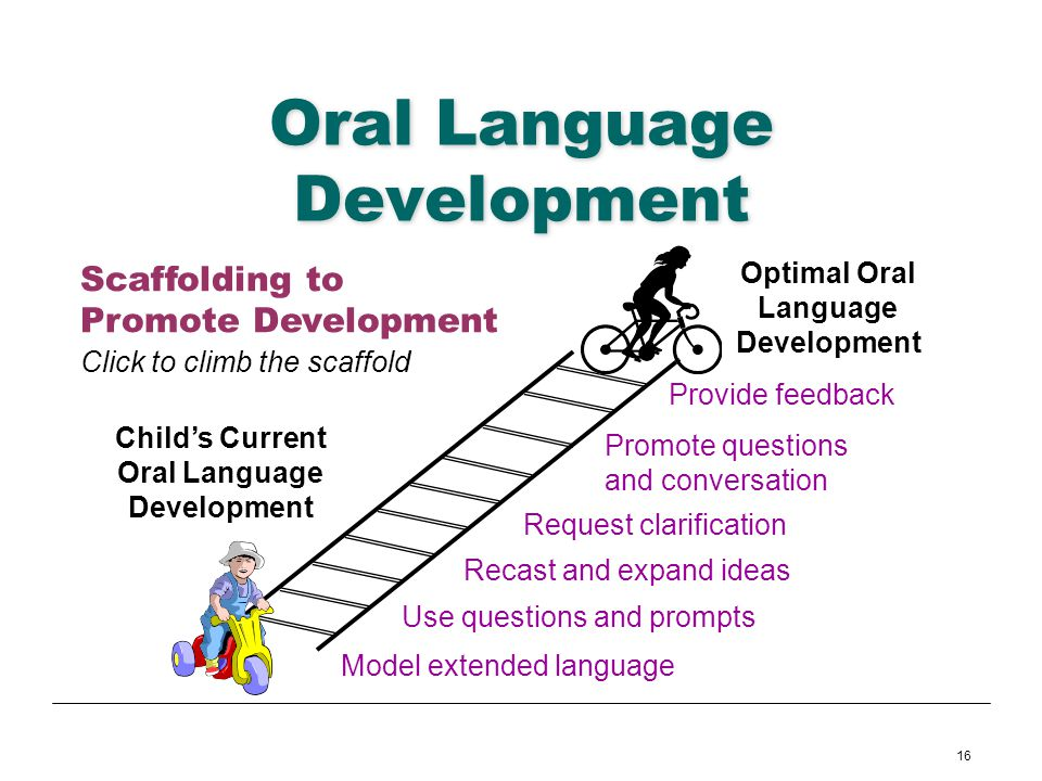oral language development This activities for supporting oral language development activities & project is suitable for pre-k - kindergarten support young scholars' oral language development with the use of four early childhood activities.