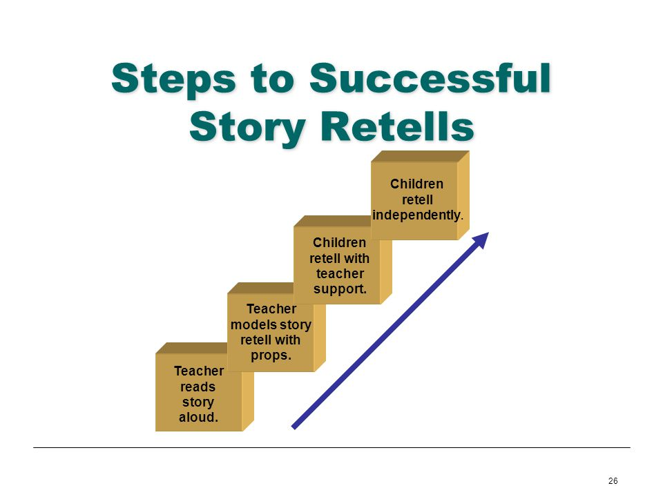 Steps to Successful Story Retells